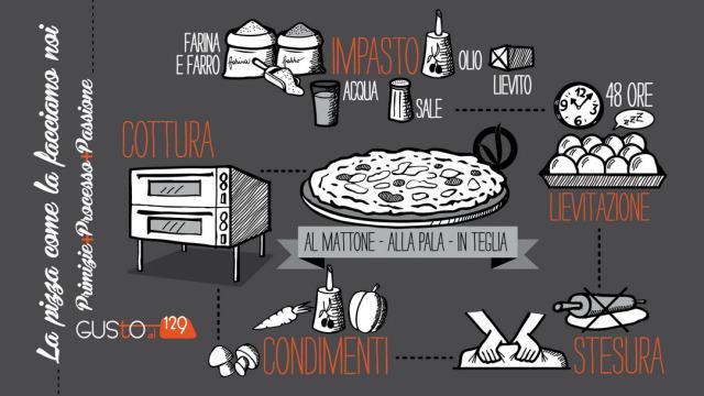 Il processo della pizza